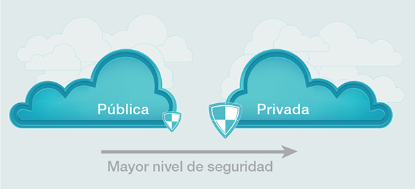 gráfico_nuvem_espanhol