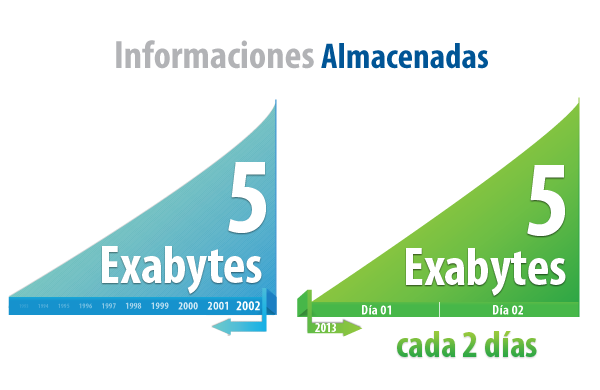 InformacionesAlmacenadas_5_Exabytes