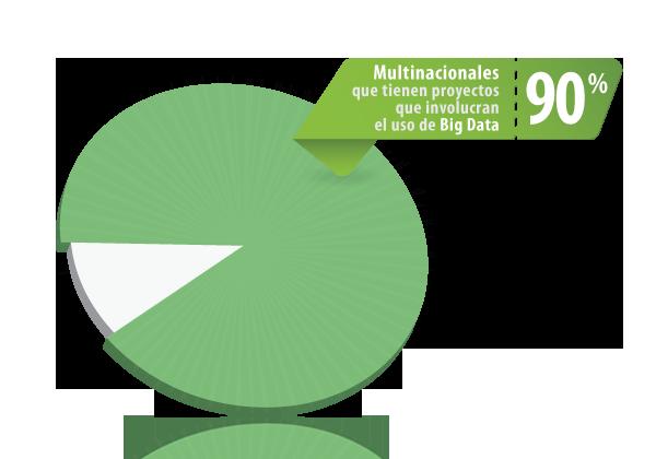 Multinacionales_Big_Data_90