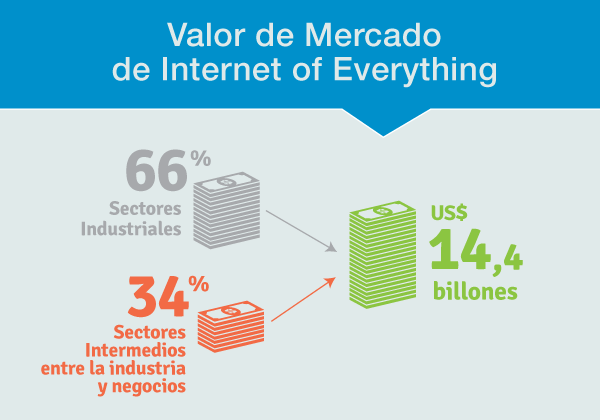Valor_de_Mercado_Internet_of_Everything