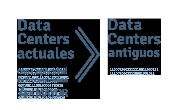 data_center_-actuales