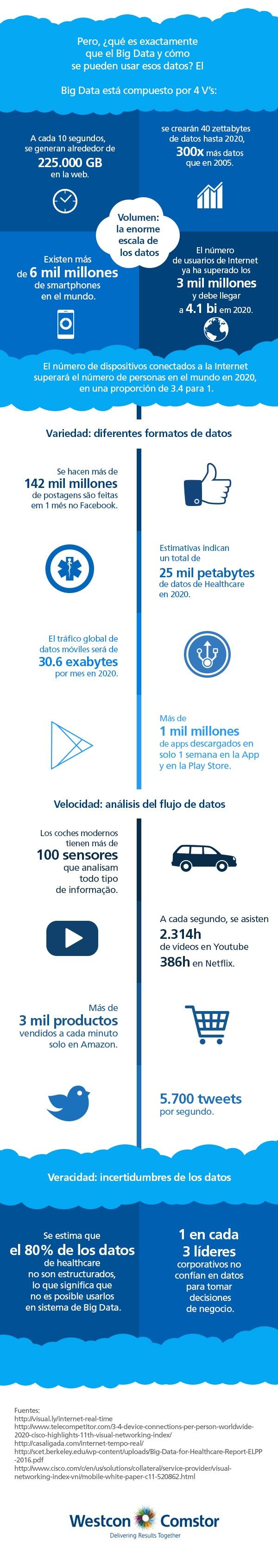 Las 4 V's del Big Data