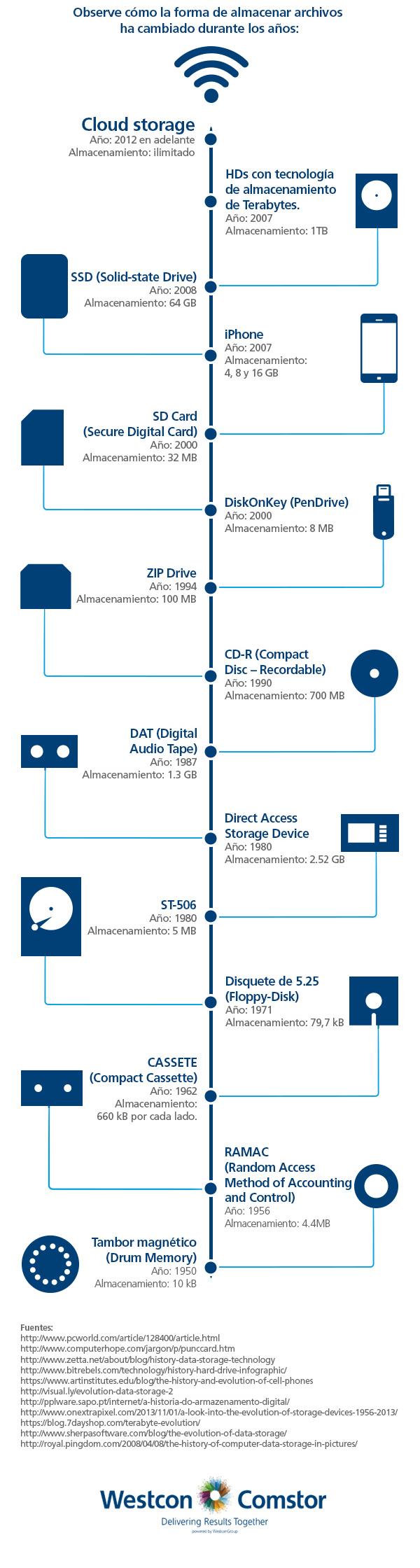 070---[Infográfico]-La-evolución-del-almacenamiento-de-datos_semheader.png